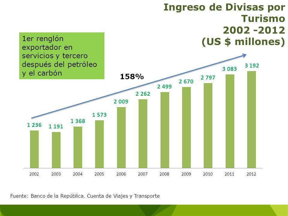 Ingreso de Divisas por Turismo 2002 -2012 (US $ millones)
