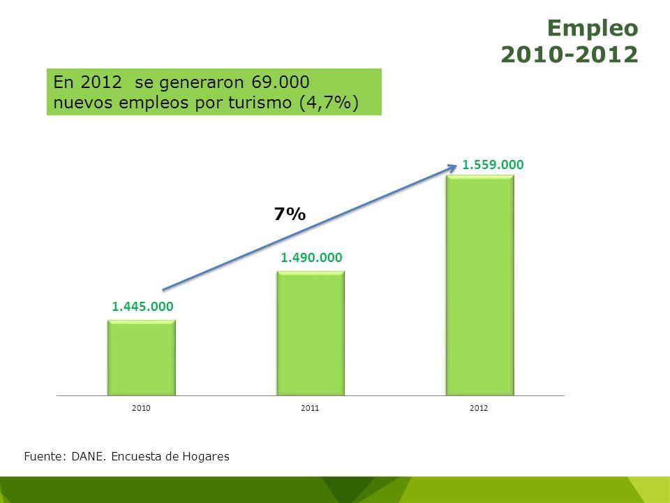 Empleo 2010-2012 En 2012 se generaron 69.000 nuevos empleos por turismo (4,7%) 7% Fuente: DANE.