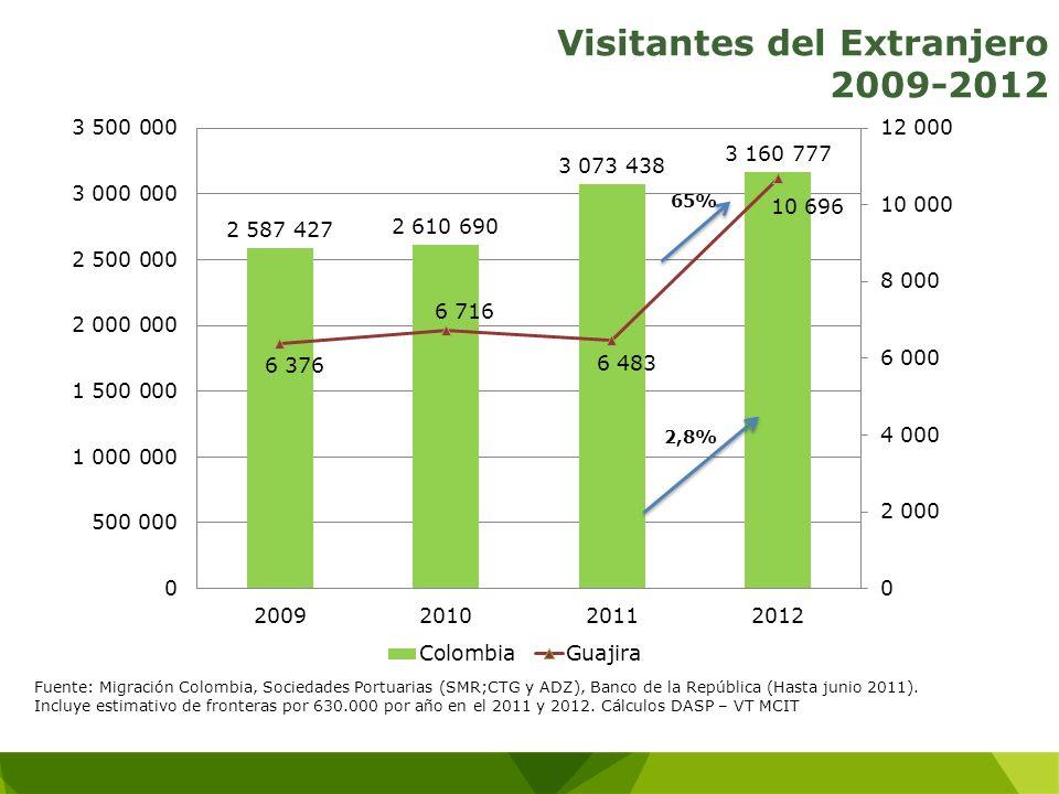 Visitantes del Extranjero 2009-2012