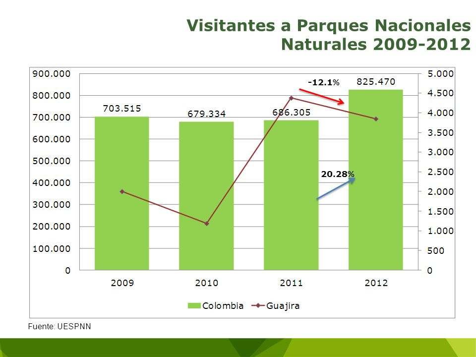 Visitantes a Parques Nacionales Naturales 2009-2012