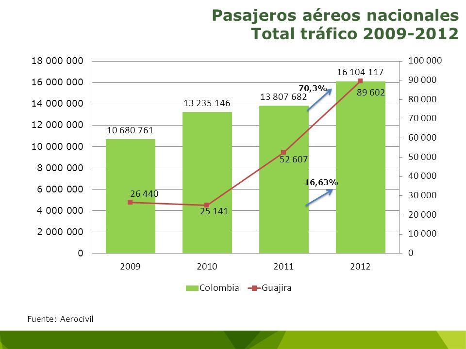 Pasajeros aéreos nacionales Total tráfico 2009-2012