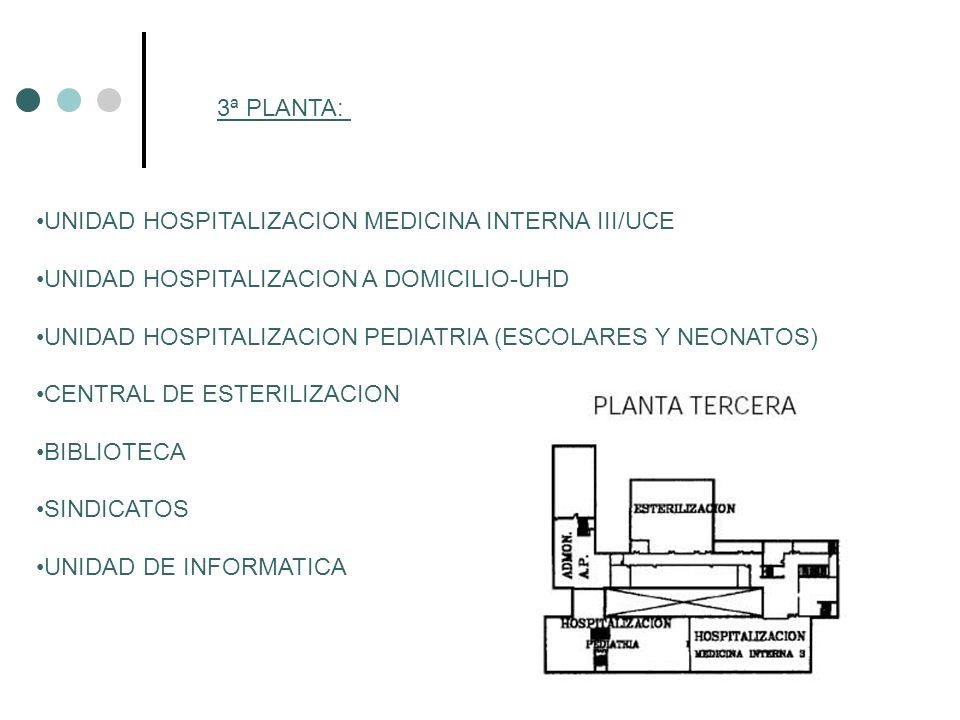 3ª PLANTA: UNIDAD HOSPITALIZACION MEDICINA INTERNA III/UCE. UNIDAD HOSPITALIZACION A DOMICILIO-UHD.