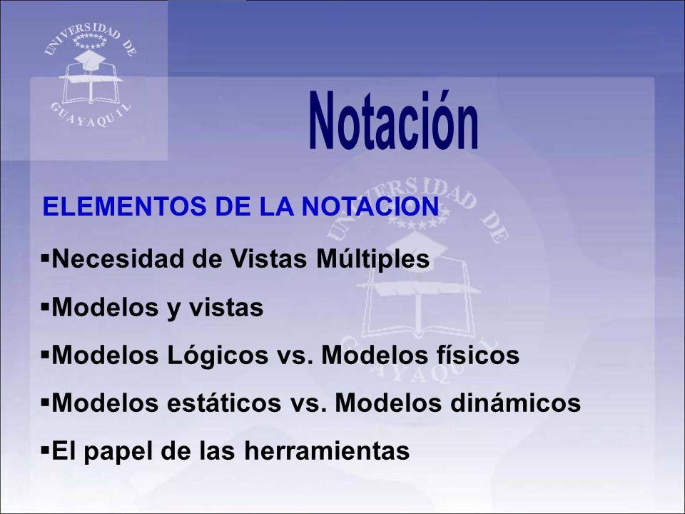 Notación ELEMENTOS DE LA NOTACION. Necesidad de Vistas Múltiples. Modelos y vistas. Modelos Lógicos vs. Modelos físicos.