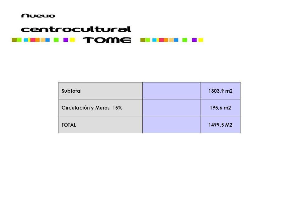Subtotal 1303,9 m2 Circulación y Muros 15% 195,6 m2 TOTAL 1499,5 M2