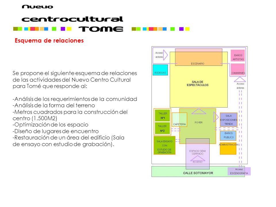 Esquema de relaciones Se propone el siguiente esquema de relaciones de las actividades del Nuevo Centro Cultural para Tomé que responde al: