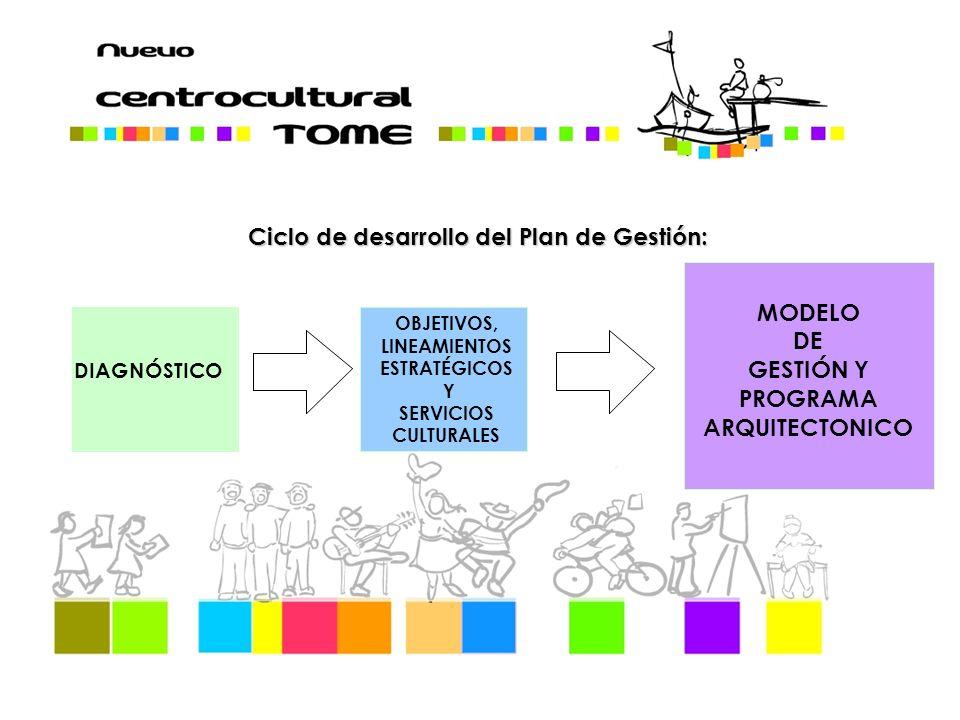 MODELO DE GESTIÓN Y PROGRAMA ARQUITECTONICO