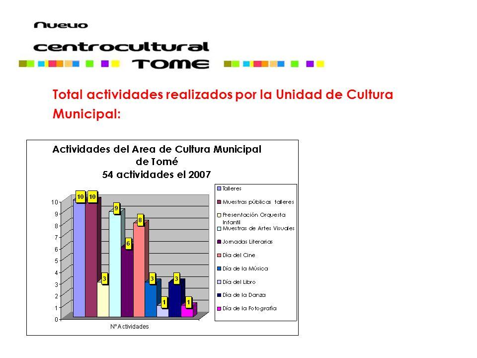 Total actividades realizados por la Unidad de Cultura