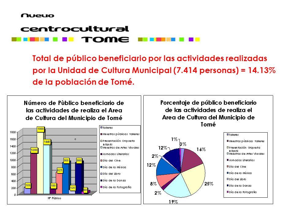 Total de público beneficiario por las actividades realizadas