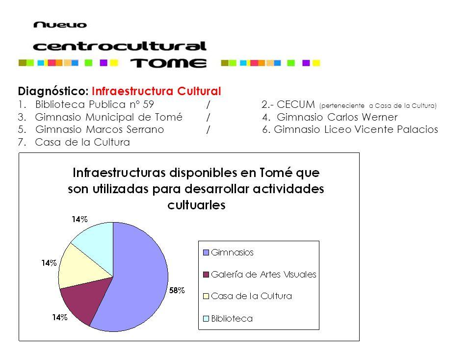 Diagnóstico: Infraestructura Cultural