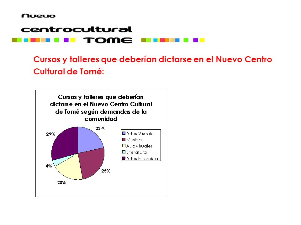 Cursos y talleres que deberían dictarse en el Nuevo Centro