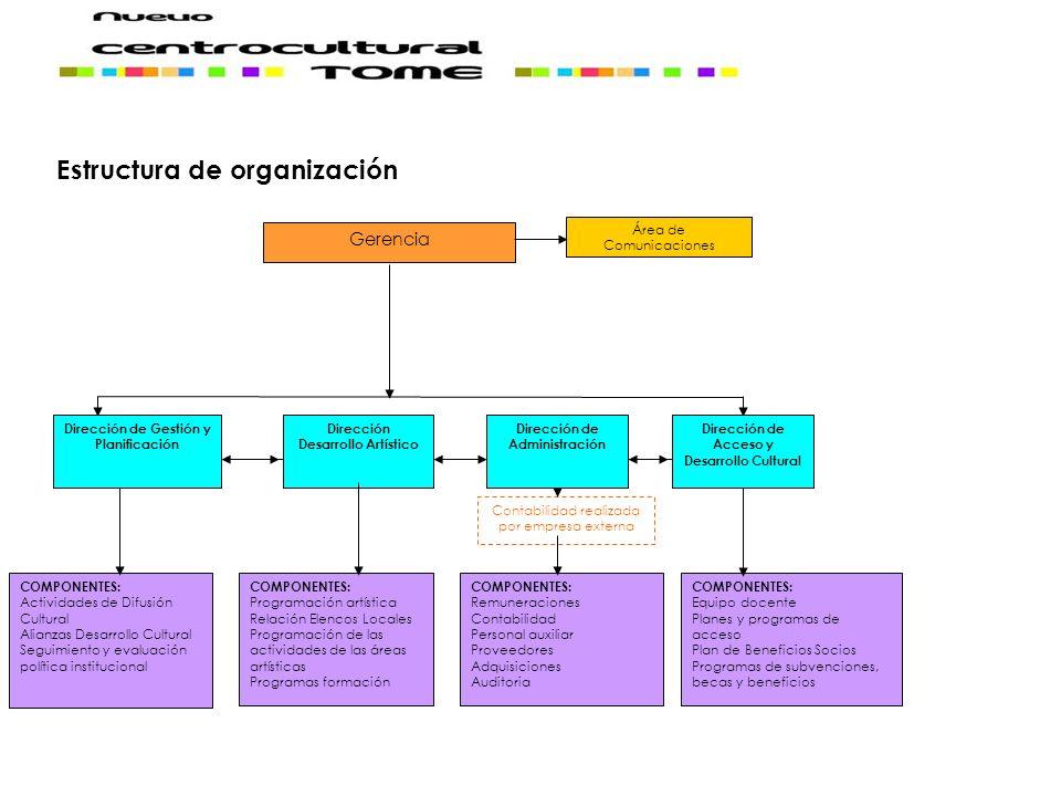 Estructura de organización Dirección de Acceso y Desarrollo Cultural