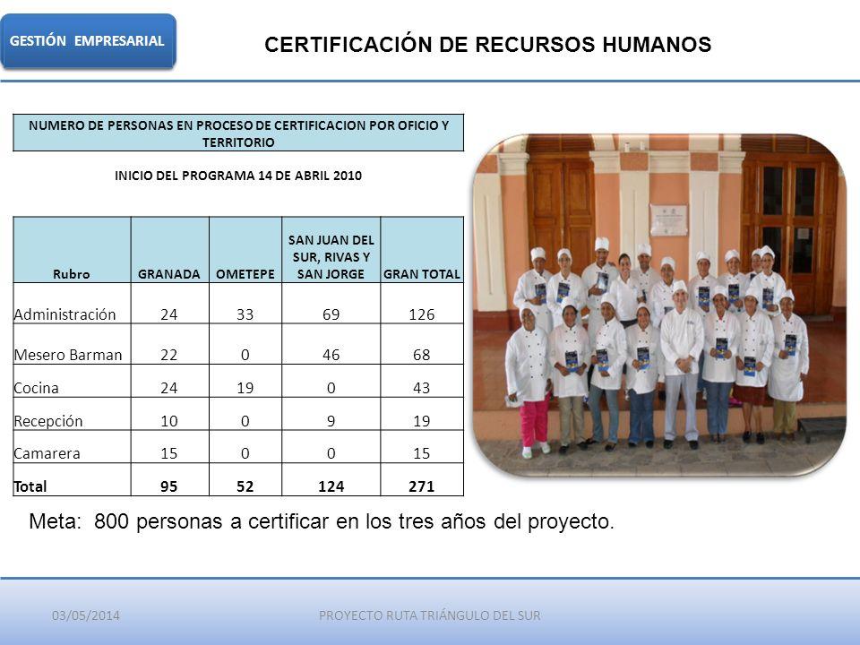 CERTIFICACIÓN DE RECURSOS HUMANOS