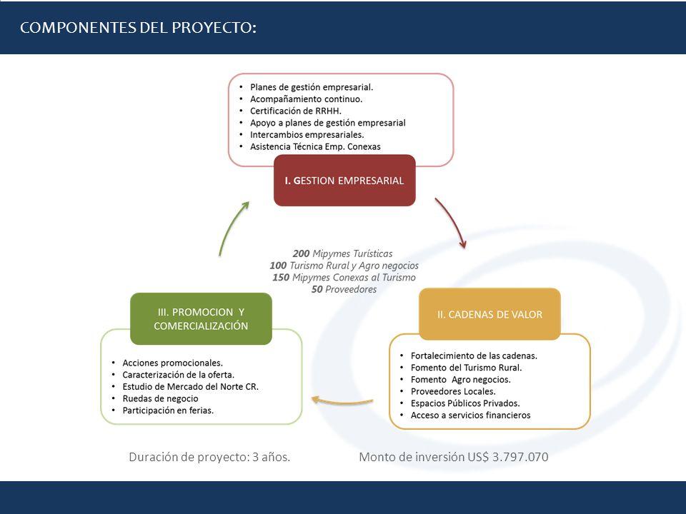 COMPONENTES DEL PROYECTO: