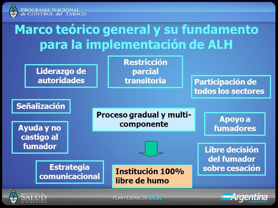 Marco teórico general y su fundamento para la implementación de ALH
