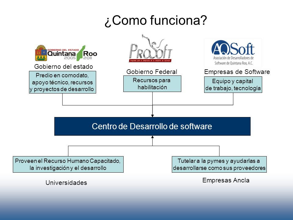 ¿Como funciona Centro de Desarrollo de software Gobierno del estado