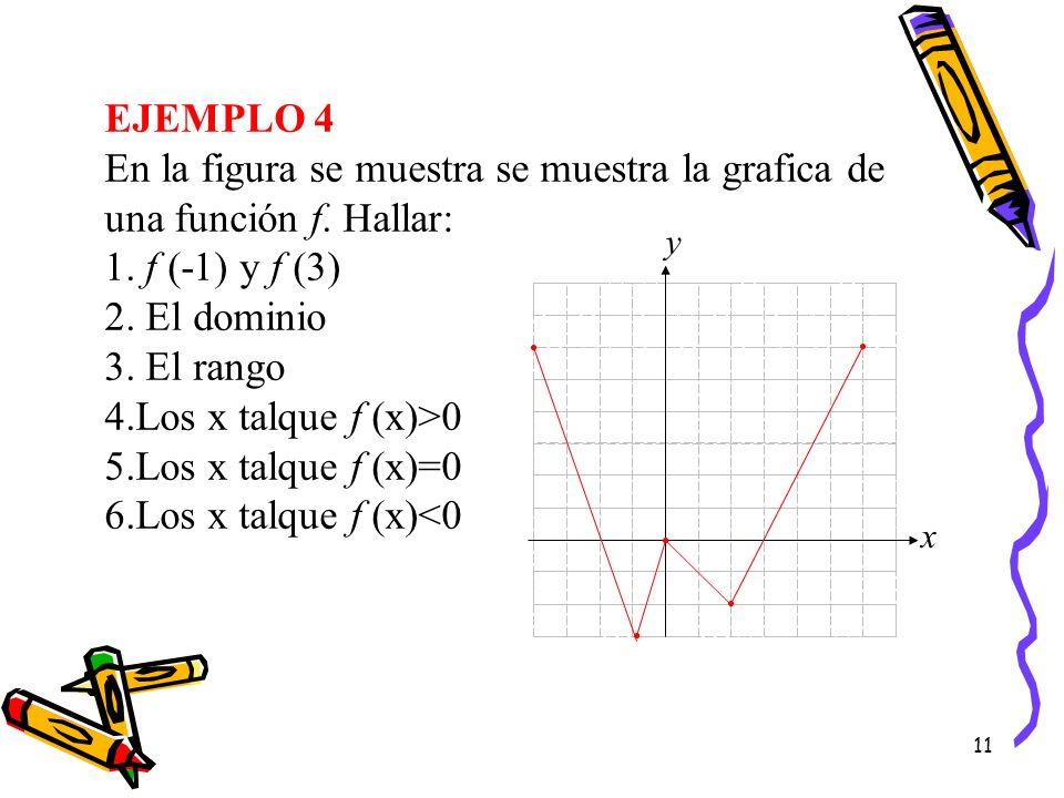 EJEMPLO 4 En la figura se muestra se muestra la grafica de una función f. Hallar: f (-1) y f (3) El dominio.