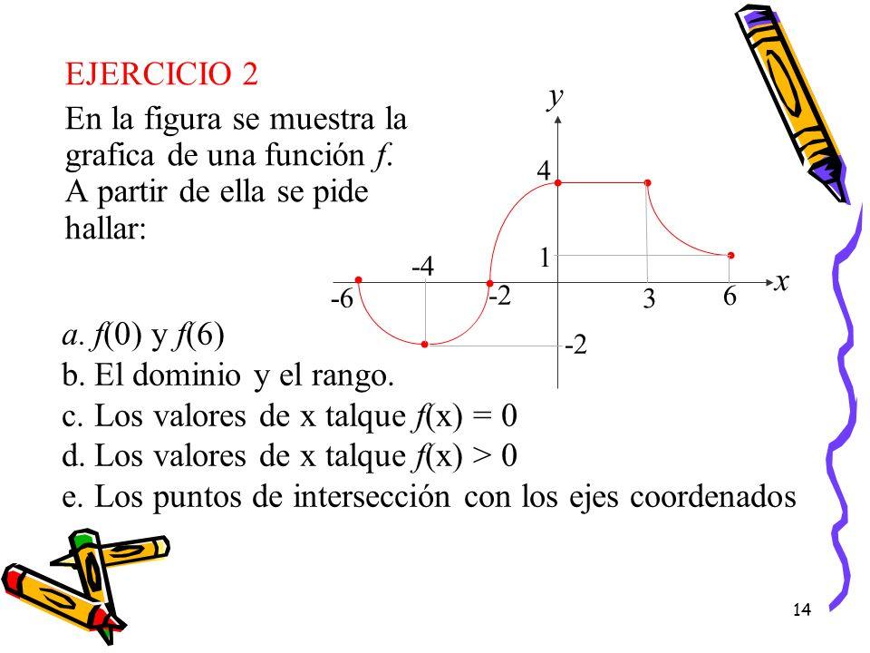 Los valores de x talque f(x) = 0 Los valores de x talque f(x) > 0
