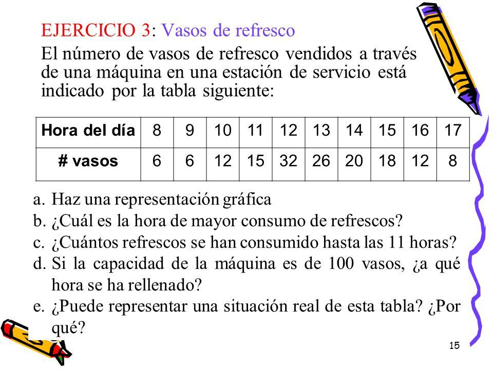 EJERCICIO 3: Vasos de refresco