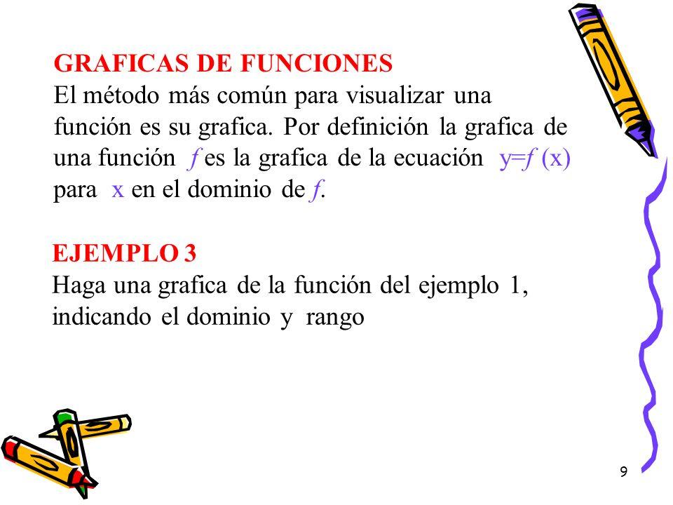 GRAFICAS DE FUNCIONES El método más común para visualizar una función es su grafica. Por definición la grafica de una función f es la grafica de la ecuación y=f (x) para x en el dominio de f.