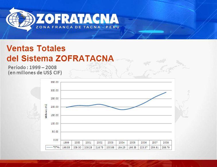 Ventas Totales del Sistema ZOFRATACNA