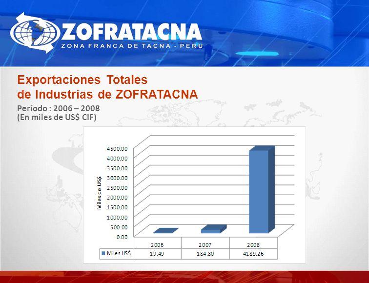 Exportaciones Totales de Industrias de ZOFRATACNA