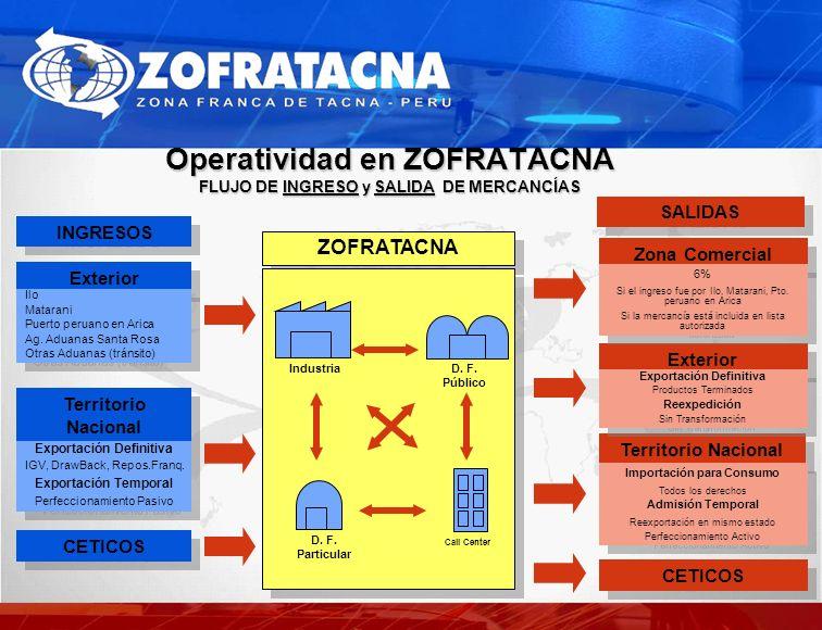 Operatividad en ZOFRATACNA FLUJO DE INGRESO y SALIDA DE MERCANCÍAS