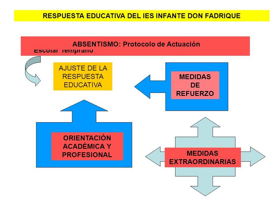 RESPUESTA EDUCATIVA DEL IES INFANTE DON FADRIQUE