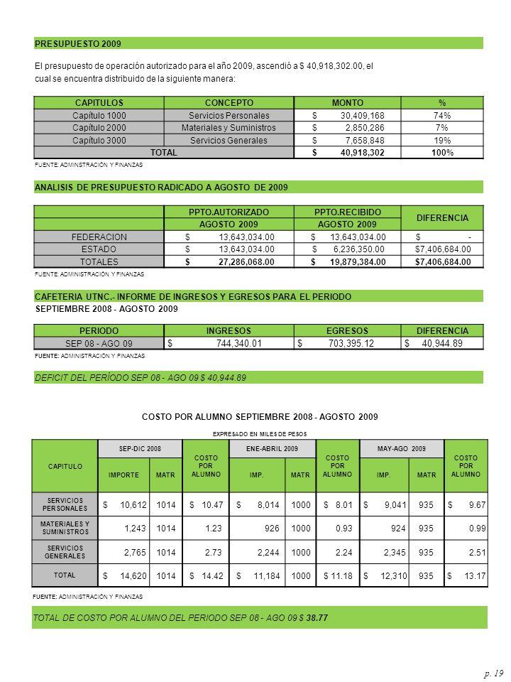 PRESUPUESTO 2009 El presupuesto de operación autorizado para el año 2009, ascendió a $ 40,918,302.00, el.