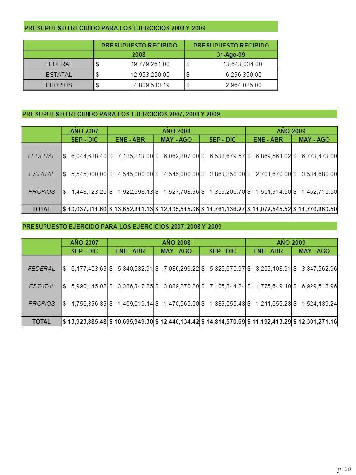 p. 20 PRESUPUESTO RECIBIDO PARA LOS EJERCICIOS 2008 Y 2009