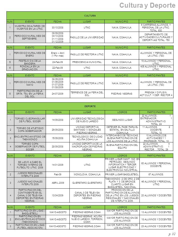 Cultura y Deporte p. 32 CULTURA NUM. EVENTO FECHA LUGAR MUNICIPIO