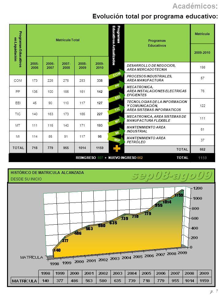 sep08-ago09 Evolución total por programa educativo: Académicos: p. 7
