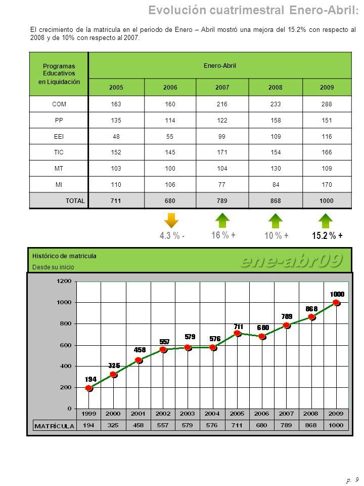 ene-abr09 Evolución cuatrimestral Enero-Abril: 4.3 % - 16 % + 10 % +