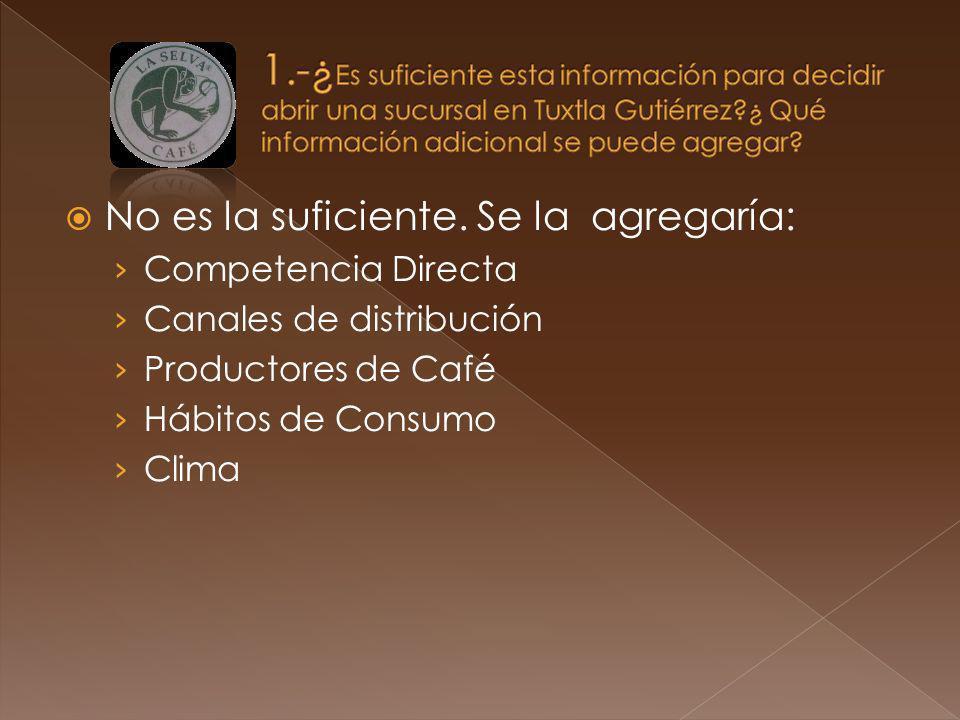 1.-¿Es suficiente esta información para decidir abrir una sucursal en Tuxtla Gutiérrez ¿ Qué información adicional se puede agregar