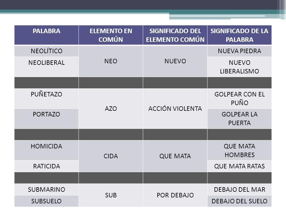 SIGNIFICADO DEL ELEMENTO COMÚN SIGNIFICADO DE LA PALABRA