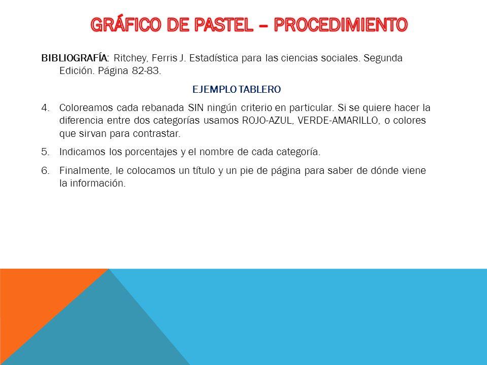 GRÁFICO DE PASTEL – PROCEDIMIENTO