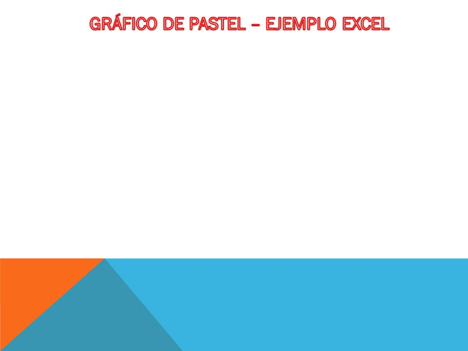 GRÁFICO DE PASTEL – EJEMPLO EXCEL