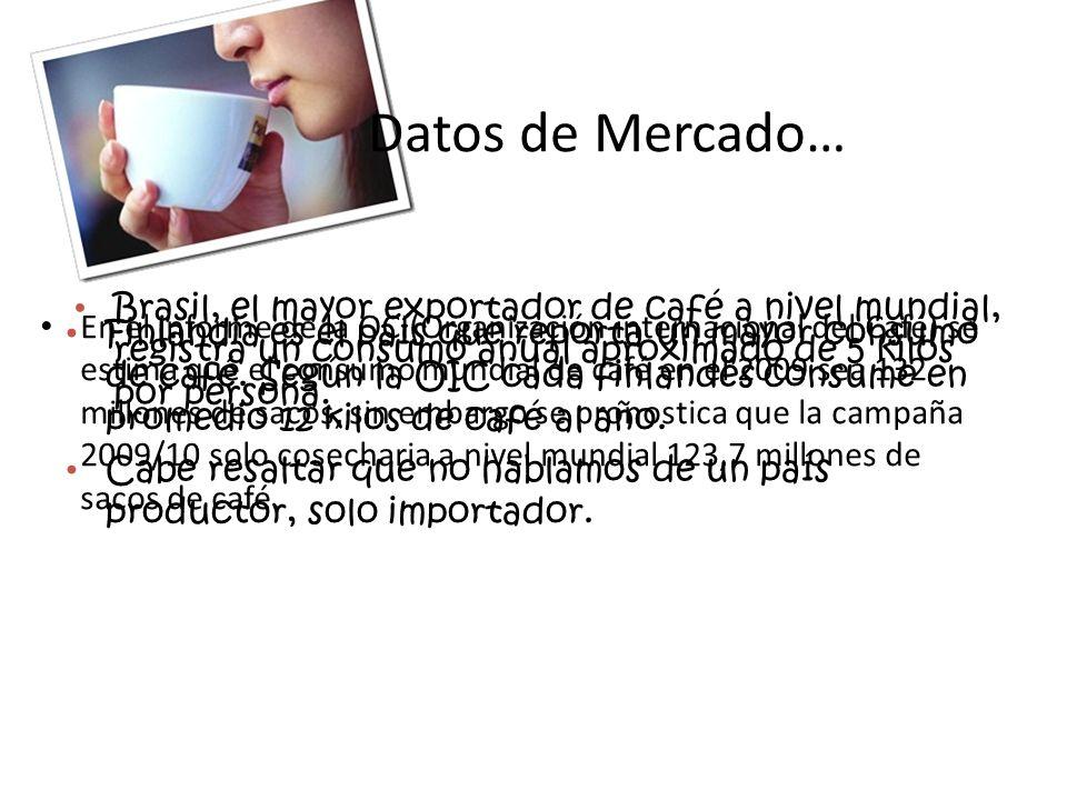 Datos de Mercado… Brasil, el mayor exportador de café a nivel mundial, registra un consumo anual aproximado de 5 kilos por persona.