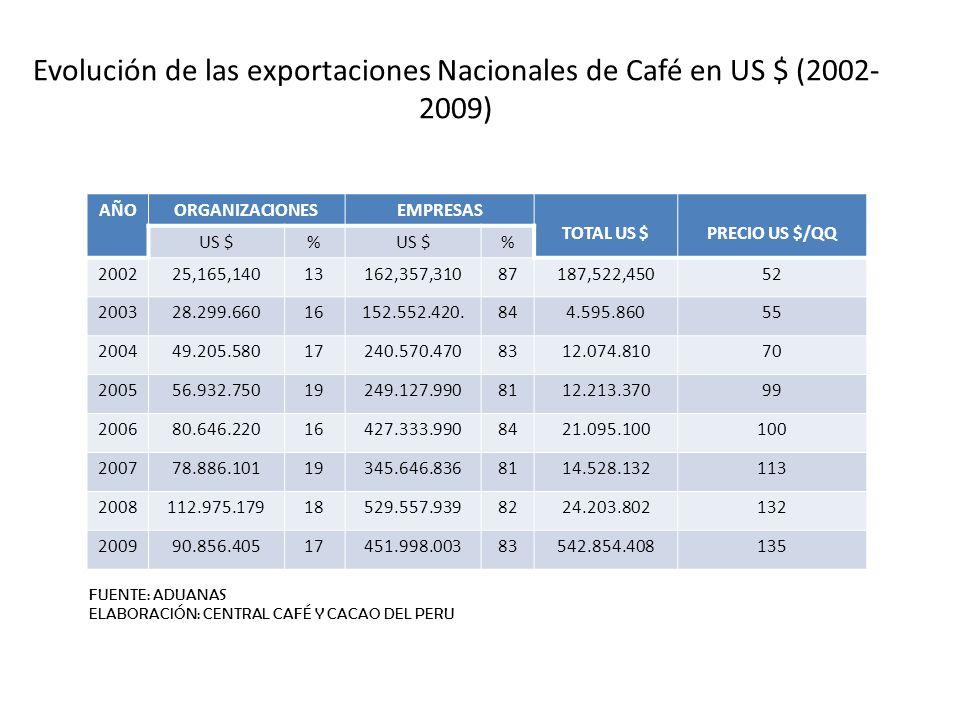 Evolución de las exportaciones Nacionales de Café en US $ (2002-2009)