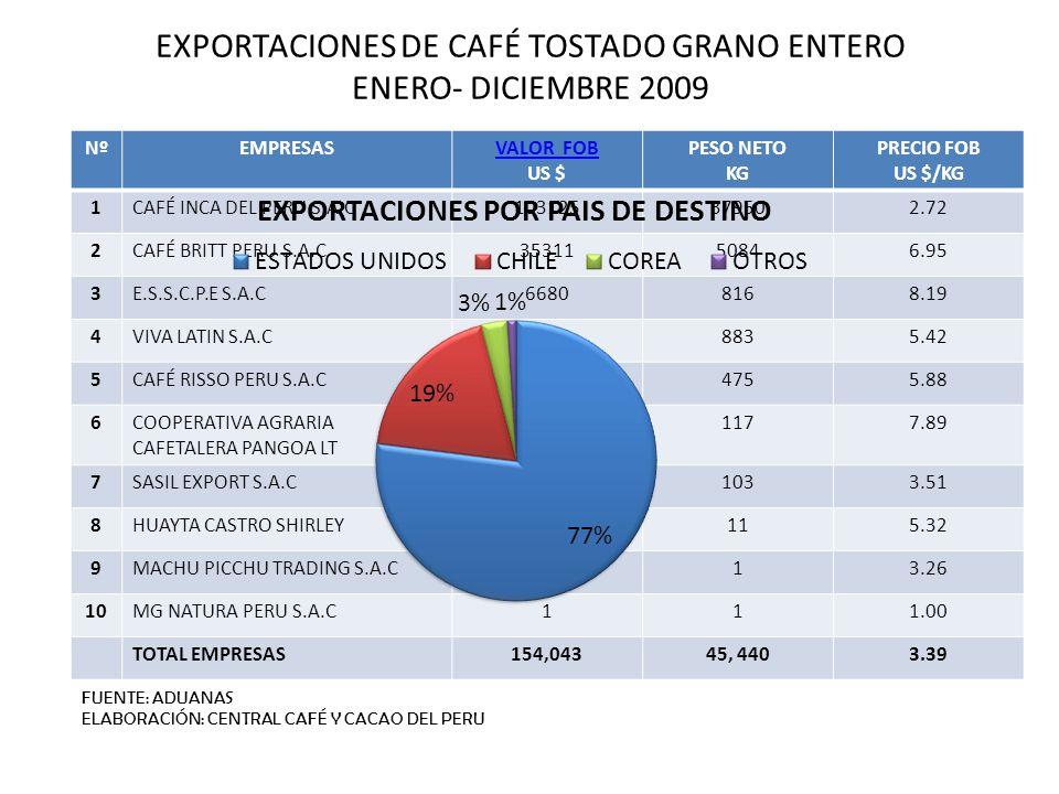 EXPORTACIONES DE CAFÉ TOSTADO GRANO ENTERO ENERO- DICIEMBRE 2009