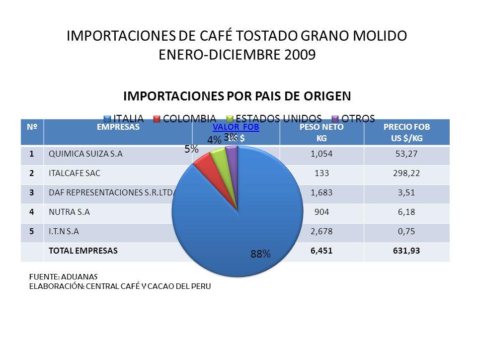IMPORTACIONES DE CAFÉ TOSTADO GRANO MOLIDO ENERO-DICIEMBRE 2009
