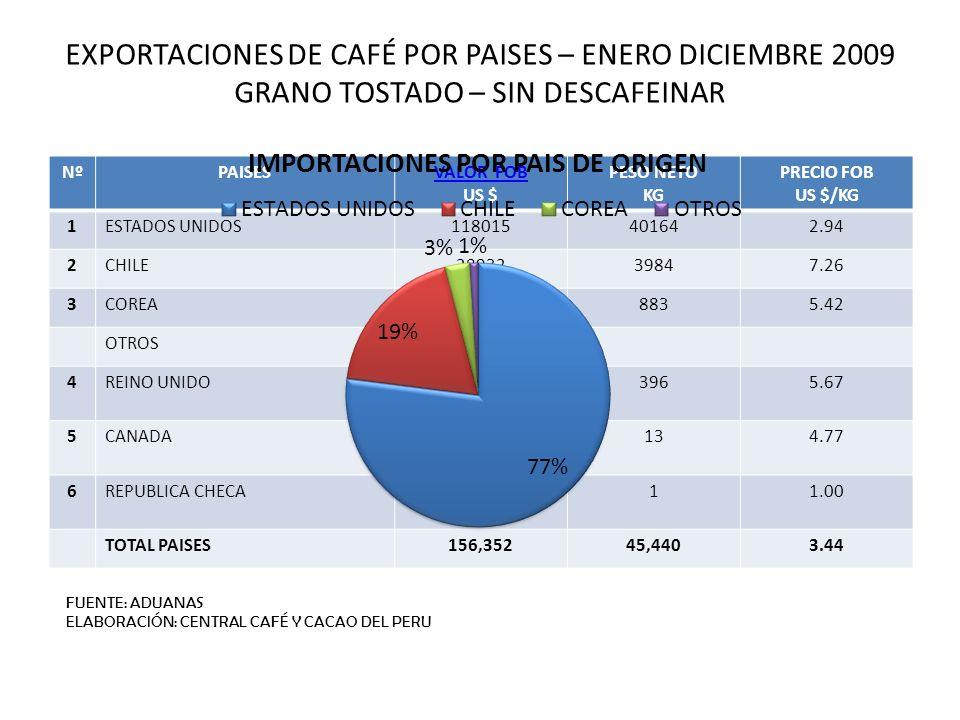 EXPORTACIONES DE CAFÉ POR PAISES – ENERO DICIEMBRE 2009 GRANO TOSTADO – SIN DESCAFEINAR