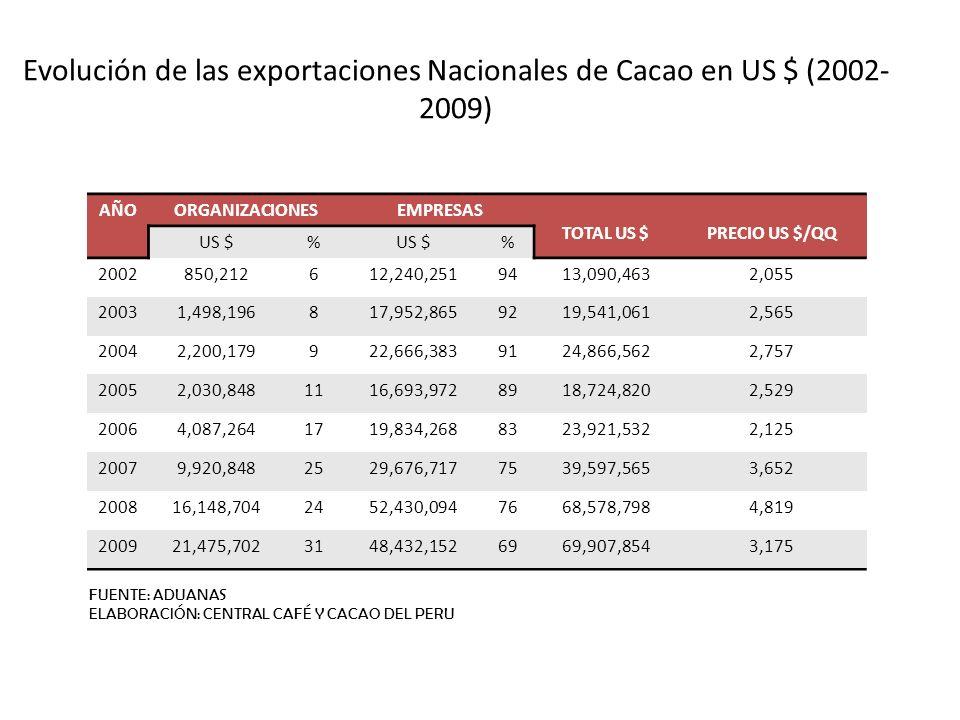 Evolución de las exportaciones Nacionales de Cacao en US $ (2002-2009)