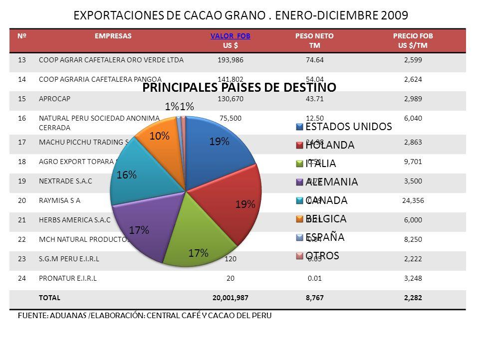 EXPORTACIONES DE CACAO GRANO . ENERO-DICIEMBRE 2009