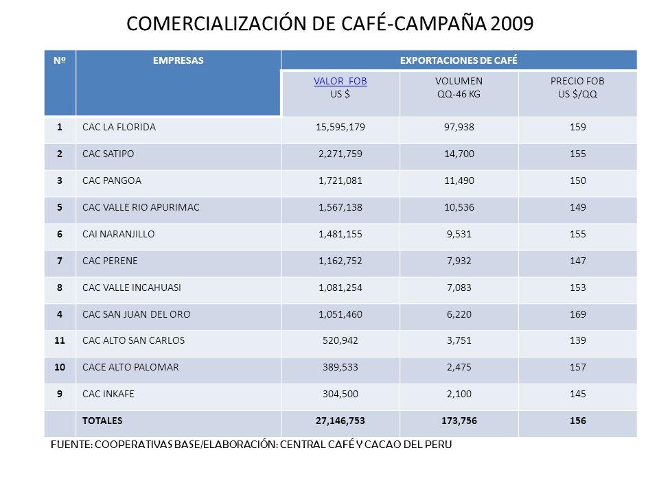 COMERCIALIZACIÓN DE CAFÉ-CAMPAÑA 2009