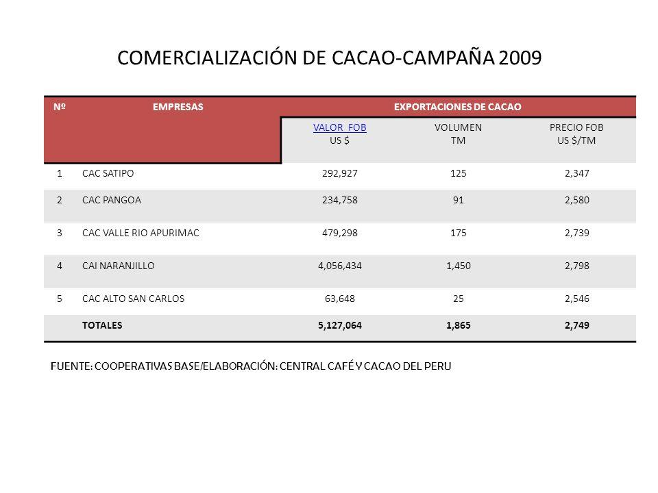 COMERCIALIZACIÓN DE CACAO-CAMPAÑA 2009