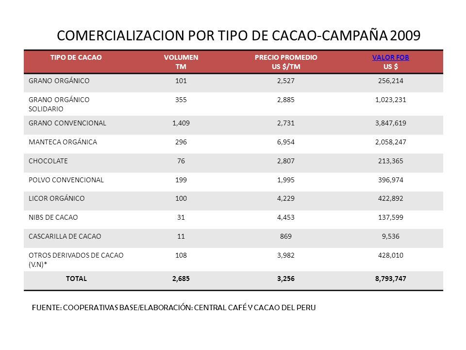 COMERCIALIZACION POR TIPO DE CACAO-CAMPAÑA 2009