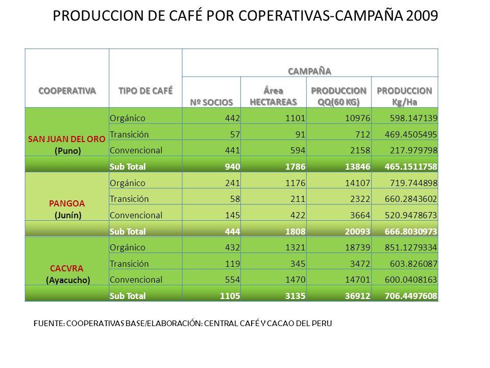 PRODUCCION DE CAFÉ POR COPERATIVAS-CAMPAÑA 2009