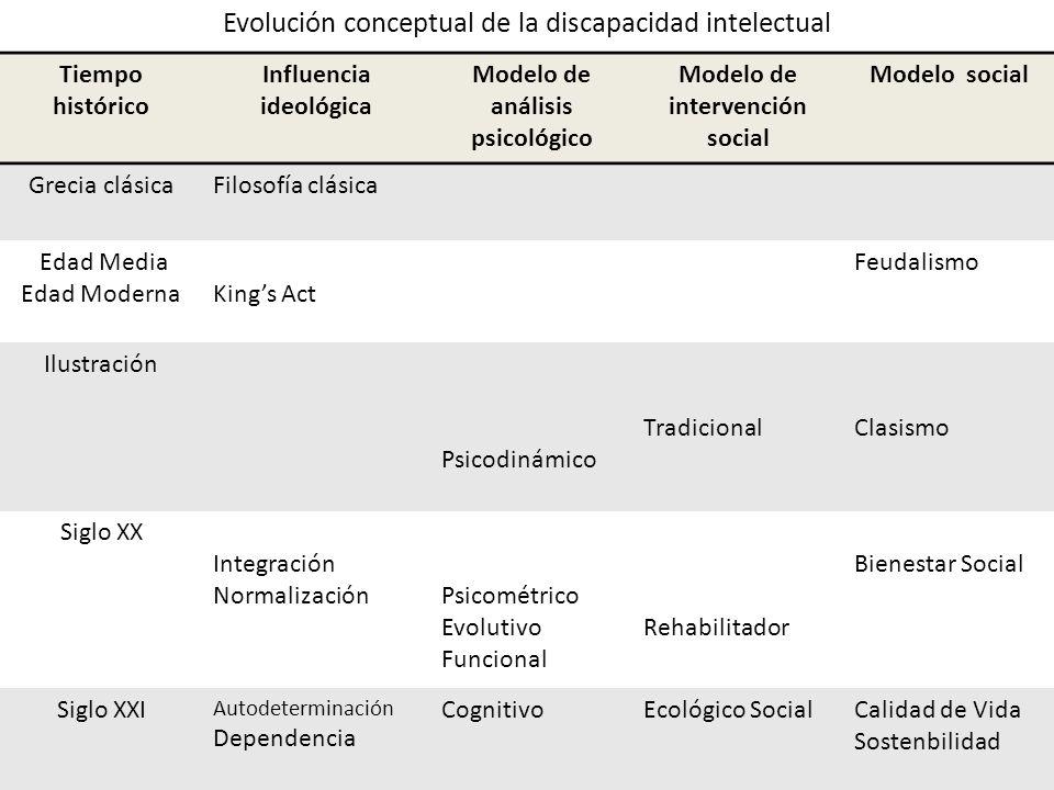 Evolución conceptual de la discapacidad intelectual