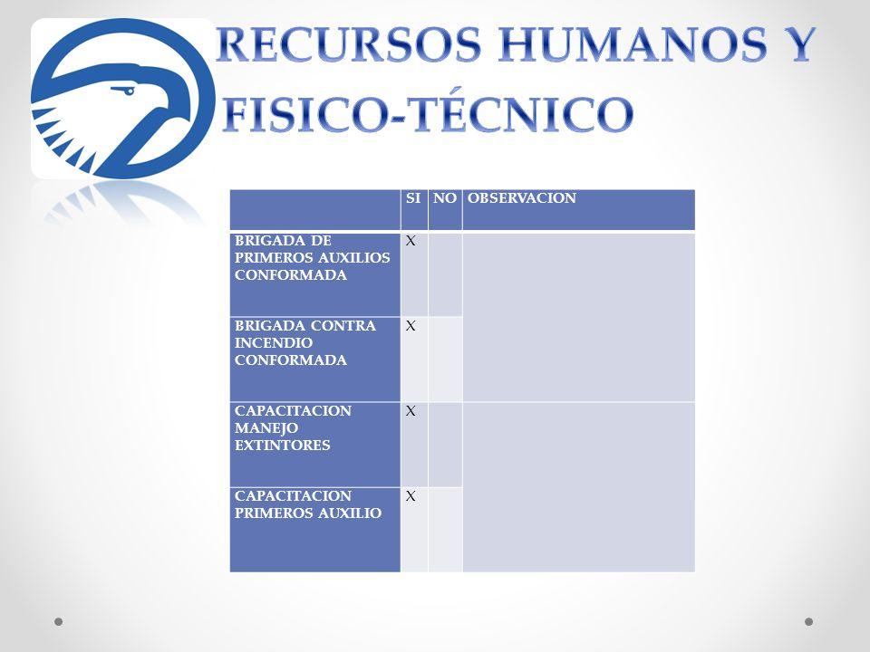 RECURSOS HUMANOS Y FISICO-TÉCNICO