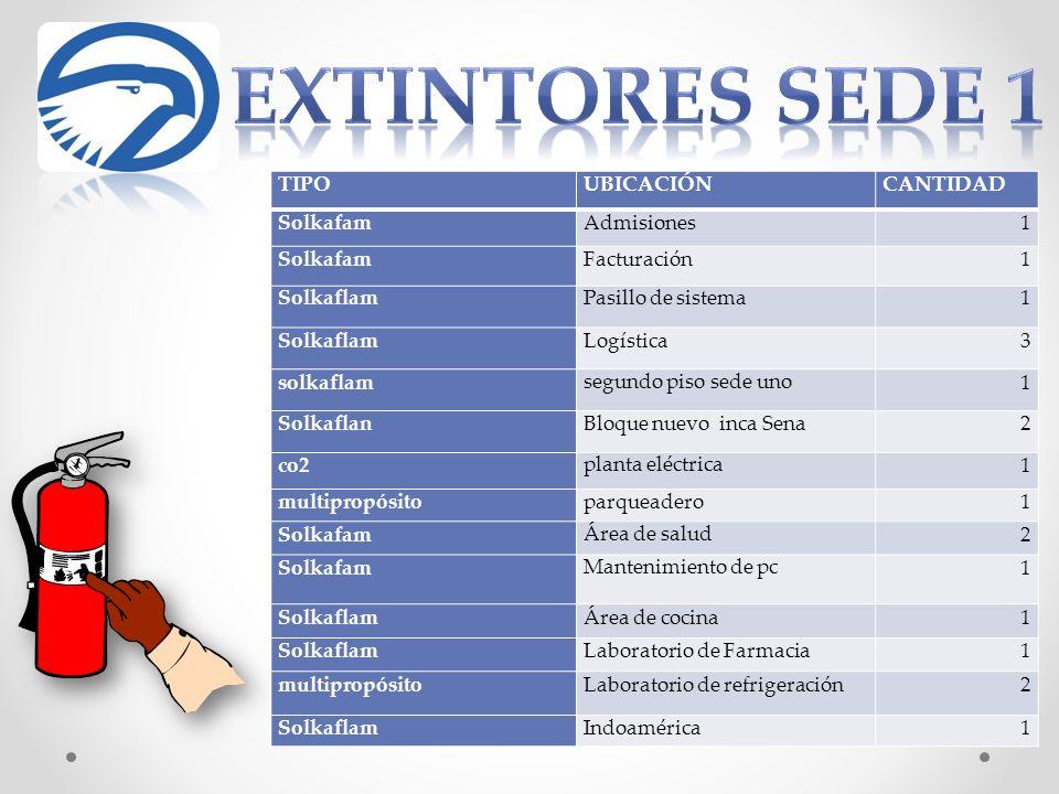 Extintores sede 1 TIPO UBICACIÓN CANTIDAD Solkafam Admisiones 1